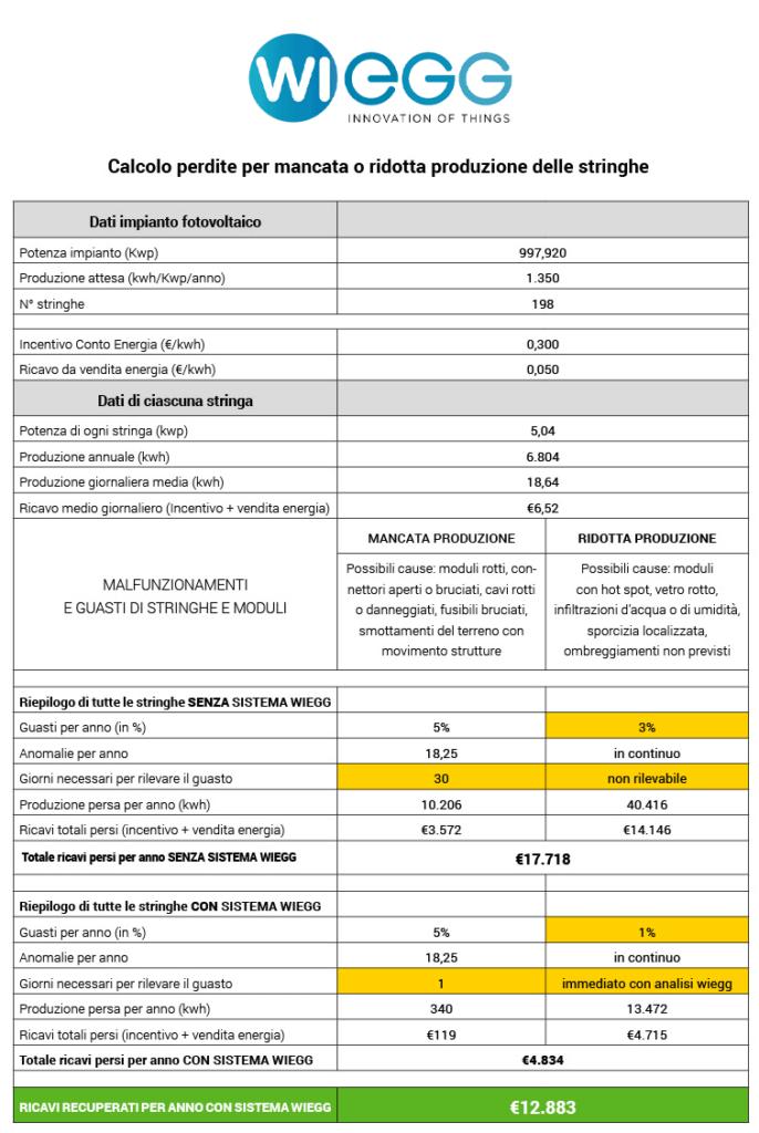 wiegg-tabella-benefici2020